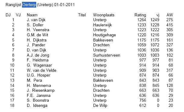 Interim rating oerterp 1 jan 2011